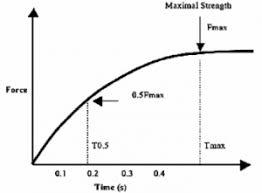 grafico forza tempo