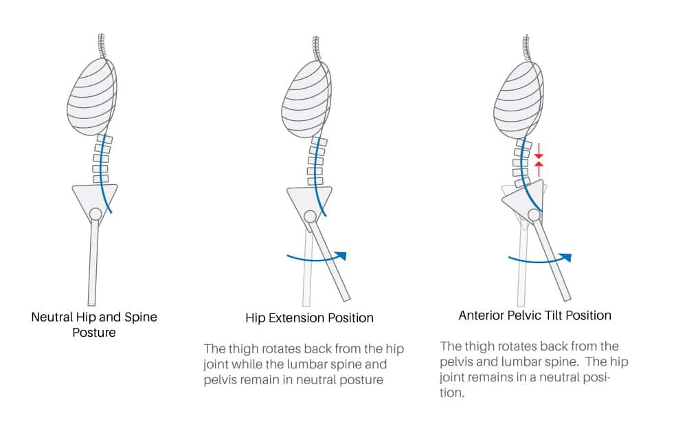 compenso lombare estensione anca